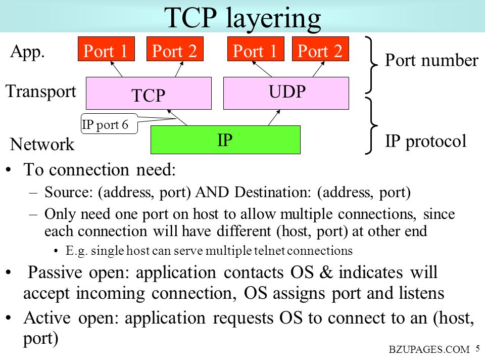 BZUPAGES.COM 5 TCP layering To connection need: –Source: (address, port) AND Destination: (address, port) –Only need one port on host to allow multiple connections, since each connection will have different (host, port) at other end E.g.