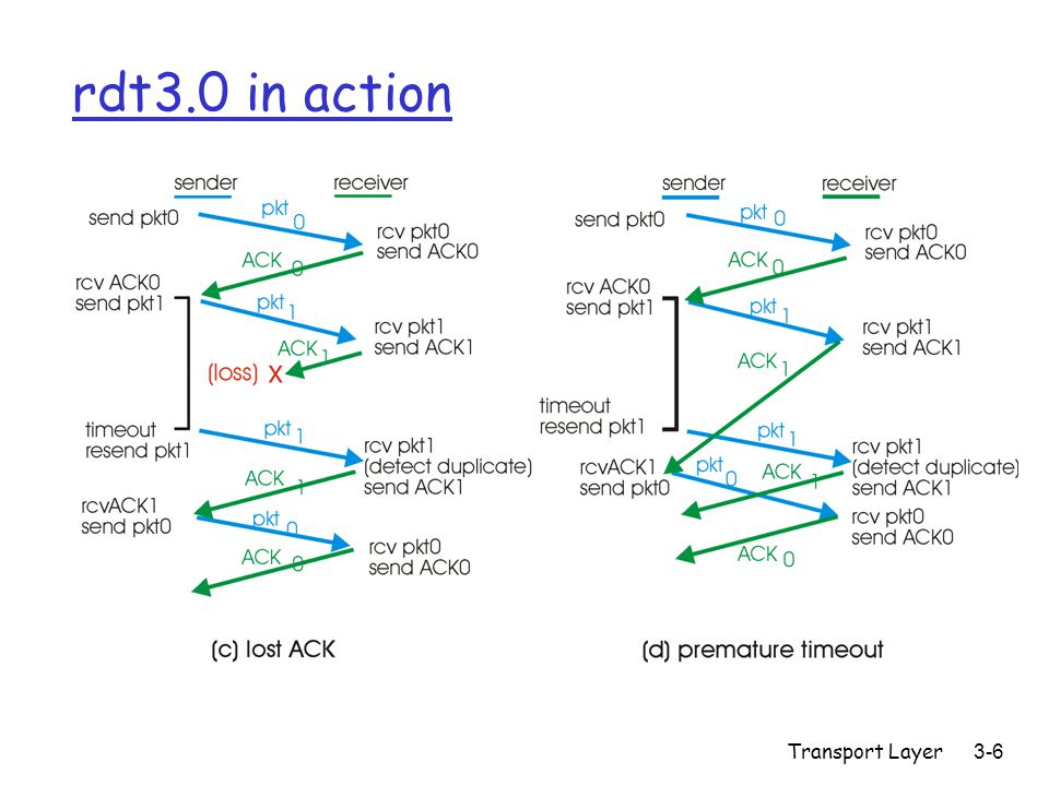 Transport Layer3-6 rdt3.0 in action