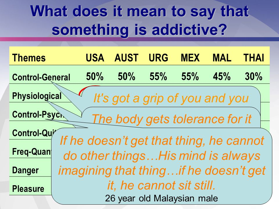 13 What does it mean to say that something is addictive? ThemesUSAAUSTURGMEXMALTHAI Control-General 50% 55% 45%30% Physiological 40%25%5%15%0% Control