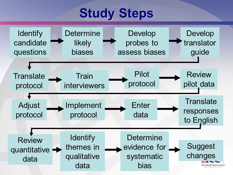 4 Study Steps Identify candidate questions Determine likely biases Develop probes to assess biases Develop translator guide Translate protocol Train i