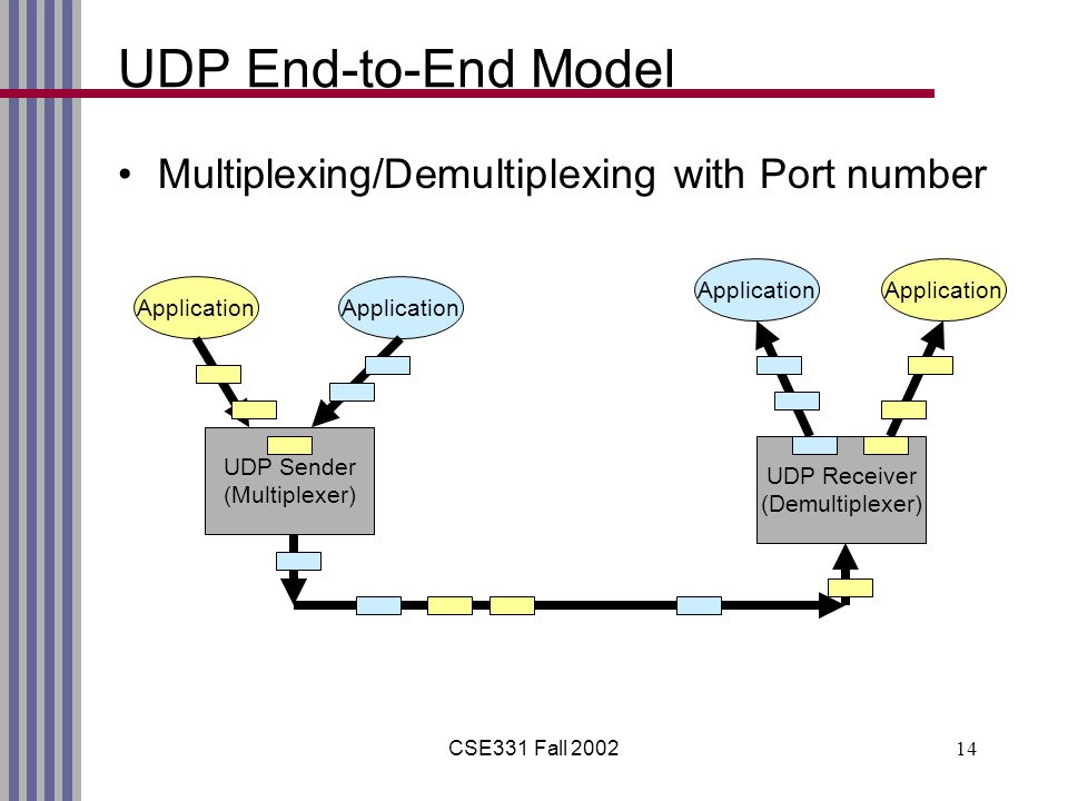 CSE331 Fall 200214 UDP End-to-End Model Multiplexing/Demultiplexing with Port number UDP Sender (Multiplexer) UDP Receiver (Demultiplexer) Application