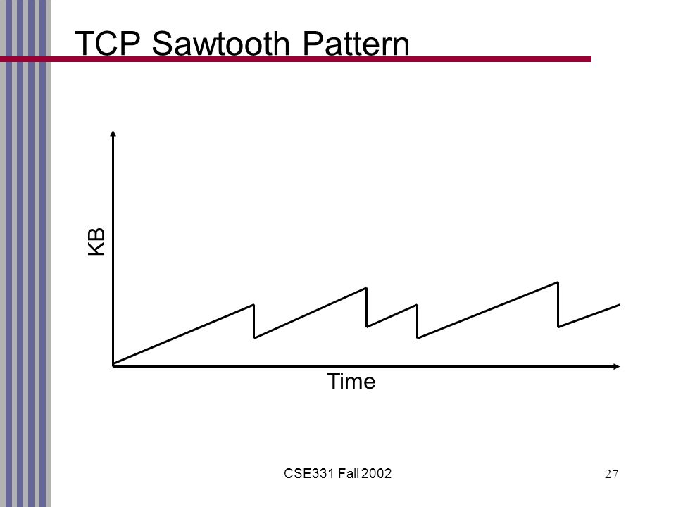 CSE331 Fall 200227 TCP Sawtooth Pattern Time KB