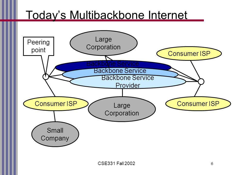 CSE331 Fall 20026 Backbone Service Provider Today's Multibackbone Internet Backbone Service Provider Consumer ISP Large Corporation Small Company Peering point