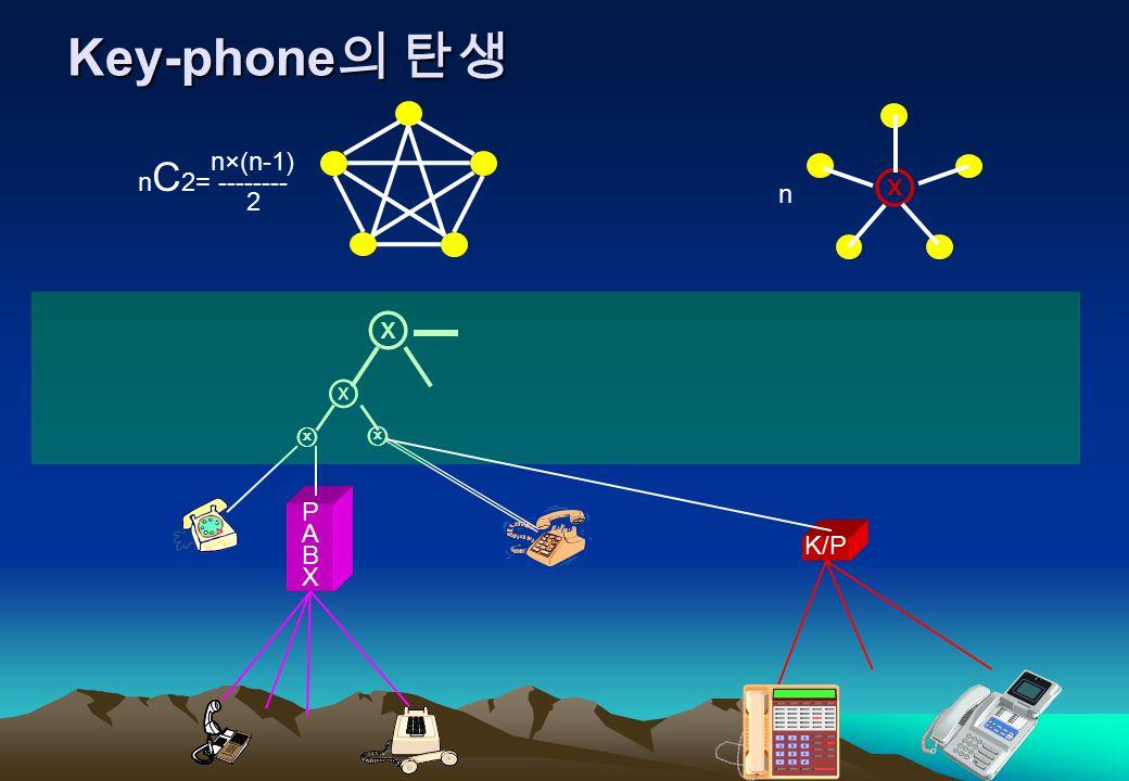 통신망에서의 Key-phone 의 위치 ⓧ ⓧ ⓧ PABXPABX ⓧ K/P KIX KINX KTIX DIX ISP ●●●