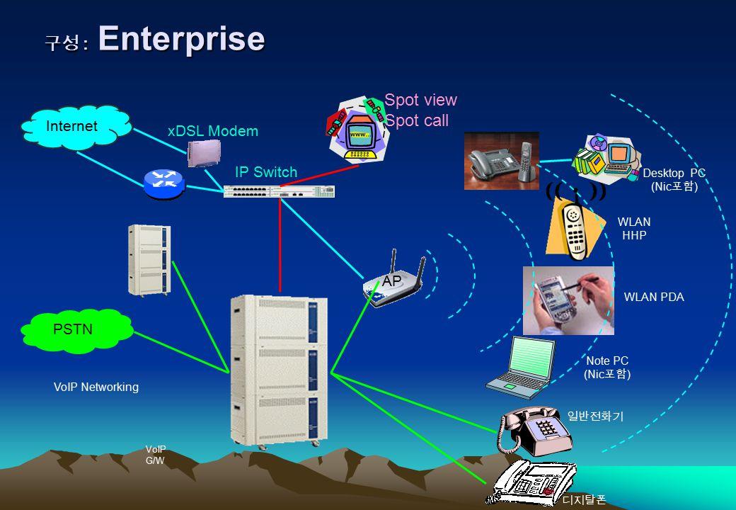 구성 : Enterprise WLAN PDA Note PC (Nic 포함 ) IP Switch WLAN HHP VoIP G/W 일반전화기 디지탈폰 Desktop PC (Nic 포함 ) VoIP Networking PSTN Internet xDSL Modem AP Spot view Spot call
