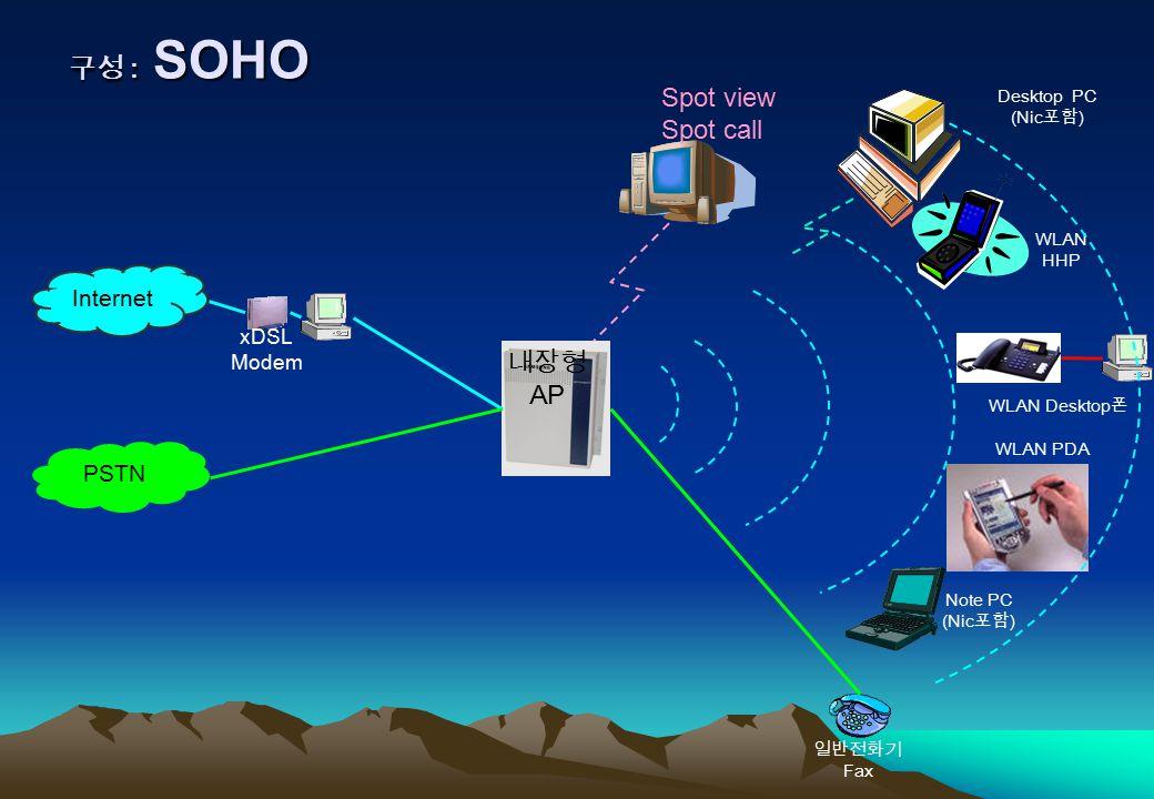 구성 : SOHO WLAN PDA Note PC (Nic 포함 ) PSTN WLAN HHP WLAN Desktop 폰 일반전화기 Fax Internet xDSL Modem 내장형 AP Desktop PC (Nic 포함 ) Spot view Spot call