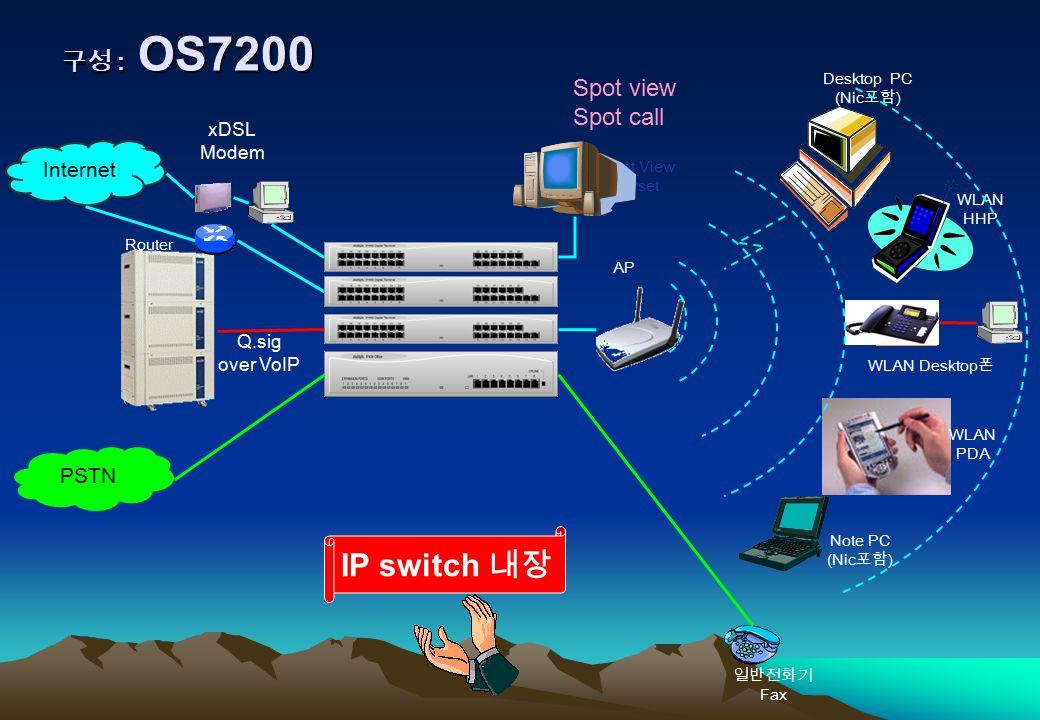 구성 : OS7200 AP Spot View Easyset Router Q.sig over VoIP Internet PSTN xDSL Modem WLAN PDA Note PC (Nic 포함 ) WLAN HHP WLAN Desktop 폰 일반전화기 Fax Desktop PC (Nic 포함 ) Spot view Spot call IP switch 내장