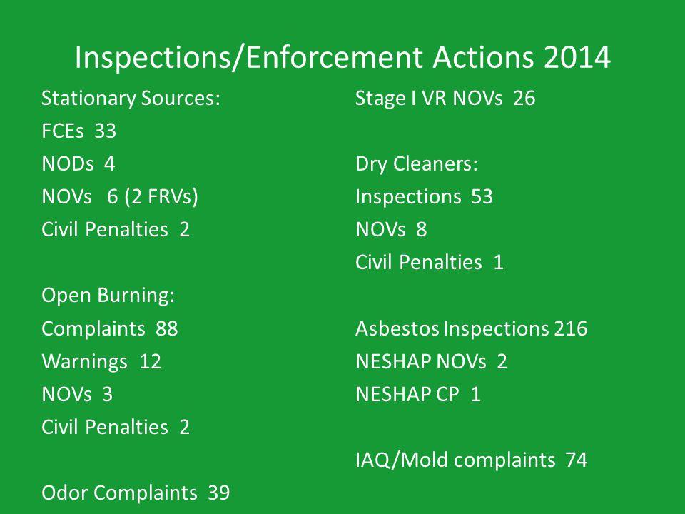 Inspections/Enforcement Actions 2014 Stationary Sources: FCEs 33 NODs 4 NOVs 6 (2 FRVs) Civil Penalties 2 Open Burning: Complaints 88 Warnings 12 NOVs 3 Civil Penalties 2 Odor Complaints 39 Stage I VR NOVs 26 Dry Cleaners: Inspections 53 NOVs 8 Civil Penalties 1 Asbestos Inspections 216 NESHAP NOVs 2 NESHAP CP 1 IAQ/Mold complaints 74