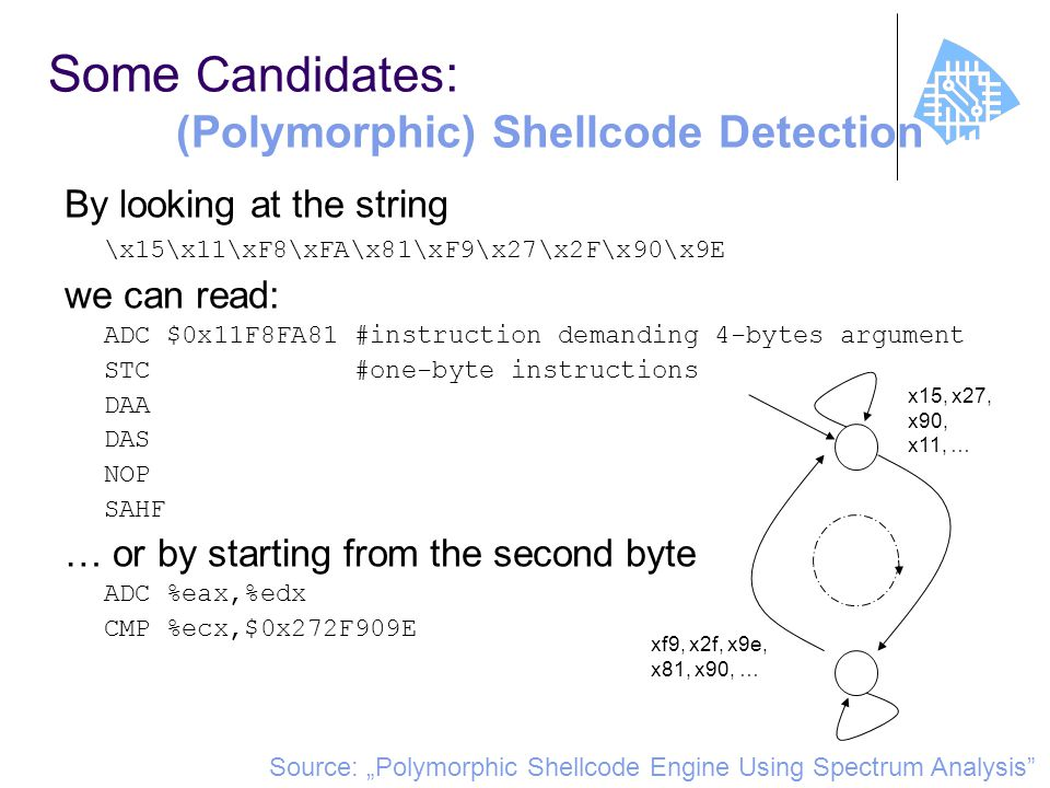 "Some Candidates : (Polymorphic) Shellcode Detection By looking at the string \x15\x11\xF8\xFA\x81\xF9\x27\x2F\x90\x9E we can read: ADC $0x11F8FA81 #instruction demanding 4-bytes argument STC #one-byte instructions DAA DAS NOP SAHF … or by starting from the second byte ADC %eax,%edx CMP %ecx,$0x272F909E Source: ""Polymorphic Shellcode Engine Using Spectrum Analysis x15, x27, x90, x11, … xf9, x2f, x9e, x81, x90, …"