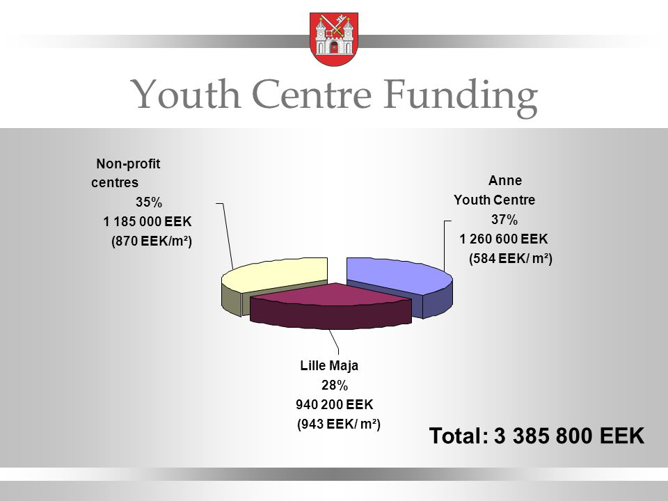 Youth Centre Funding Anne Youth Centre 37% 1 260 600 EEK (584 EEK/ m²) Non-profit centres 35% 1 185 000 EEK (870 EEK/m²) Lille Maja 28% 940 200 EEK (943 EEK/ m²) Total: 3 385 800 EEK