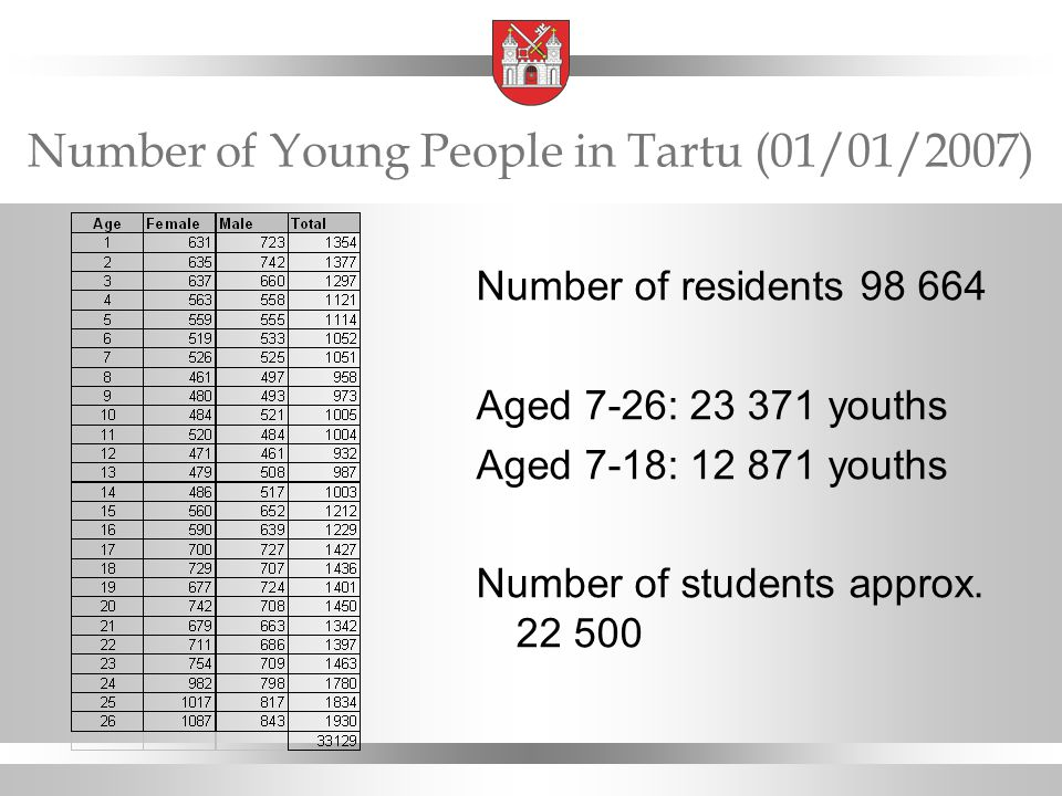 Number of Young People in Tartu (01/01/2007) Number of residents 98 664 Aged 7-26: 23 371 youths Aged 7-18: 12 871 youths Number of students approx.