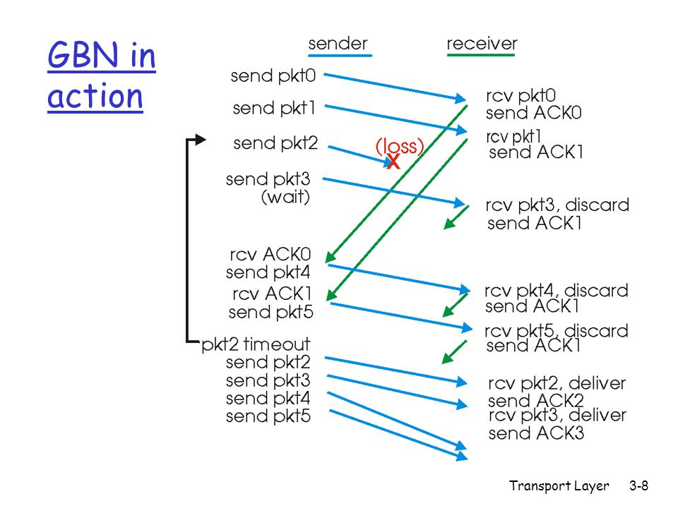 Transport Layer3-9 Selective Repeat r receiver individually acknowledges all correctly received pkts m buffers pkts, as needed, for eventual in-order delivery to upper layer r sender only resends pkts for which ACK not received m sender timer for each unACKed pkt r sender window m N consecutive seq #'s m again limits seq #s of sent, unACKed pkts