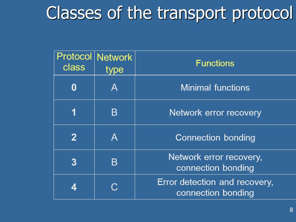 8 Classes of the transport protocol 0A Minimal functions 1B Network error recovery 2A Connection bonding 3B Network error recovery, connection bonding 4C Error detection and recovery, connection bonding Protocol class Network type Functions