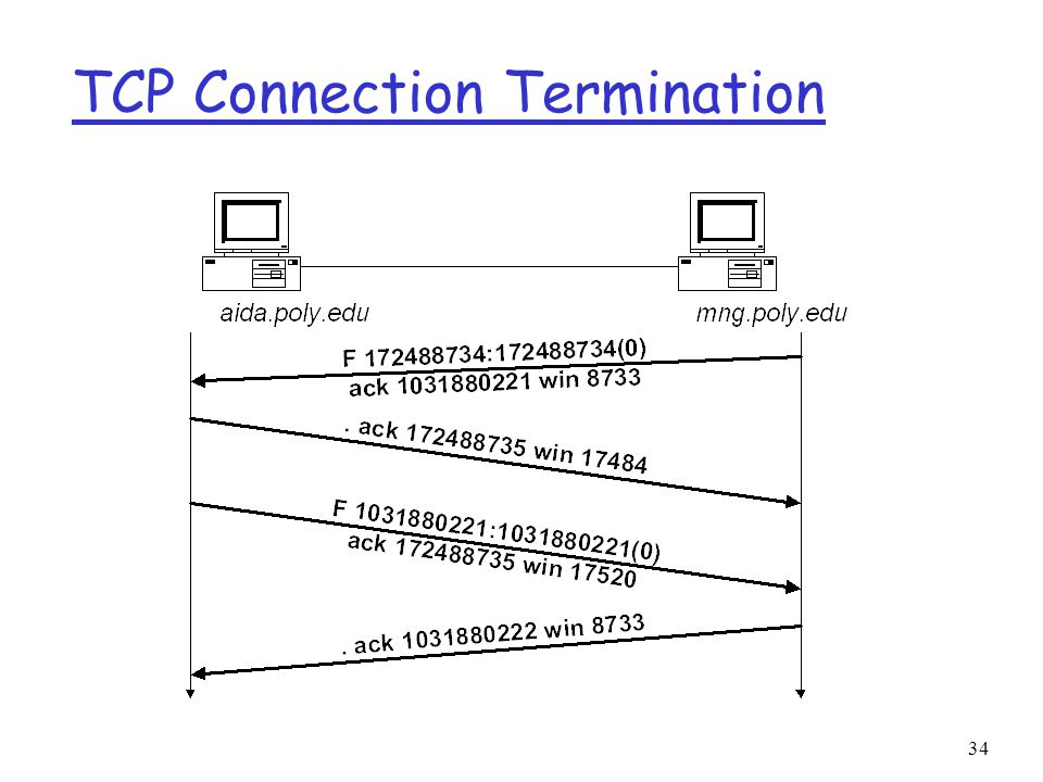 34 TCP Connection Termination