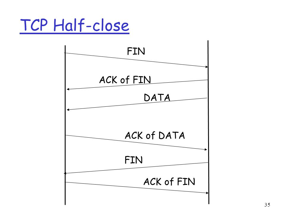 35 TCP Half-close FIN ACK of FIN DATA ACK of DATA FIN ACK of FIN