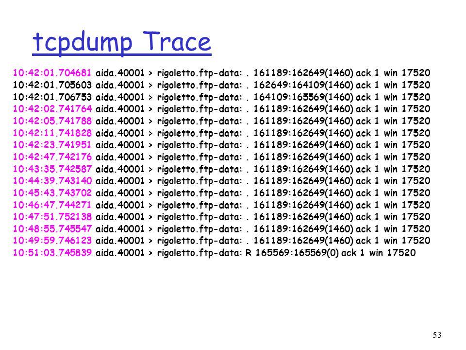 53 tcpdump Trace 10:42:01.704681 aida.40001 > rigoletto.ftp-data:.