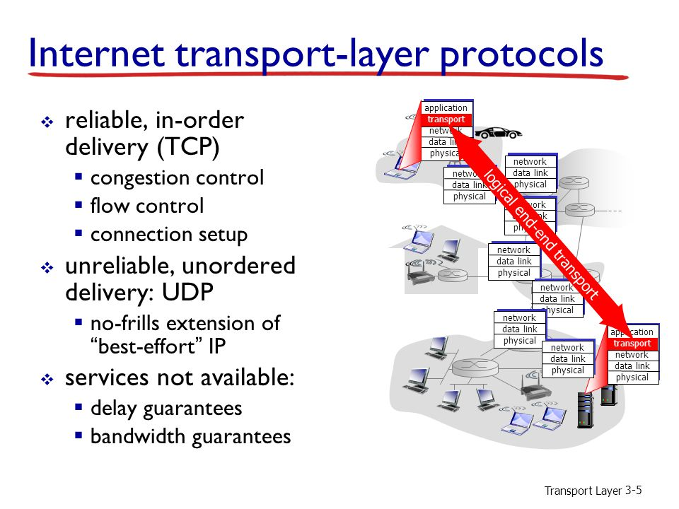 Transport Layer 3-5 Internet transport-layer protocols  reliable, in-order delivery (TCP)  congestion control  flow control  connection setup  unreliable, unordered delivery: UDP  no-frills extension of best-effort IP  services not available:  delay guarantees  bandwidth guarantees application transport network data link physical application transport network data link physical network data link physical network data link physical network data link physical network data link physical network data link physical network data link physical network data link physical logical end-end transport