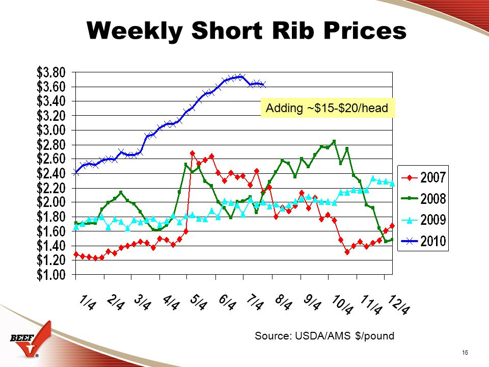 16 Weekly Short Rib Prices Source: USDA/AMS $/pound Adding ~$15-$20/head