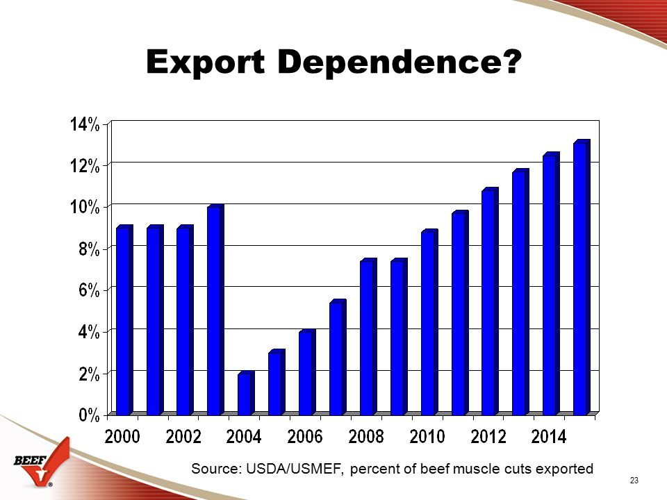 23 Export Dependence Source: USDA/USMEF, percent of beef muscle cuts exported