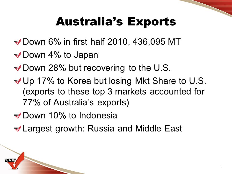 5 Australia's Exports Down 6% in first half 2010, 436,095 MT Down 4% to Japan Down 28% but recovering to the U.S.