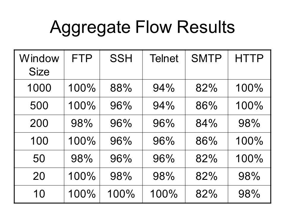 Aggregate Flow Results Window Size FTPSSHTelnetSMTPHTTP 1000100%88%94%82%100% 500100%96%94%86%100% 20098%96% 84%98% 100100%96% 86%100% 5098%96% 82%100% 20100%98% 82%98% 10100% 82%98%