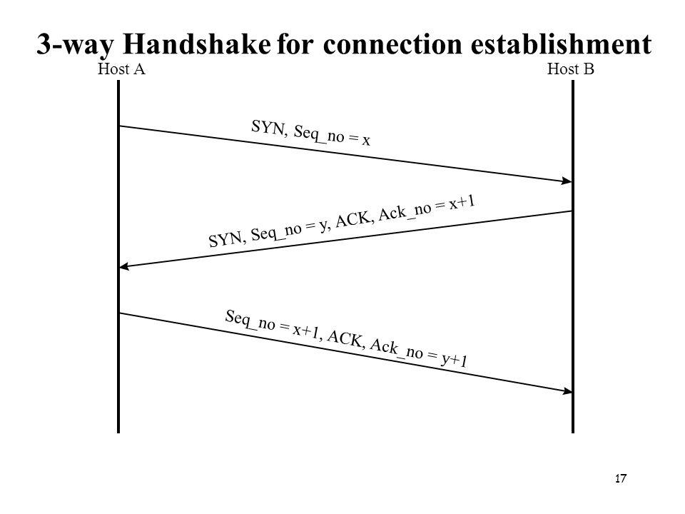 17 Host AHost B SYN, Seq_no = x SYN, Seq_no = y, ACK, Ack_no = x+1 Seq_no = x+1, ACK, Ack_no = y+1 3-way Handshake for connection establishment