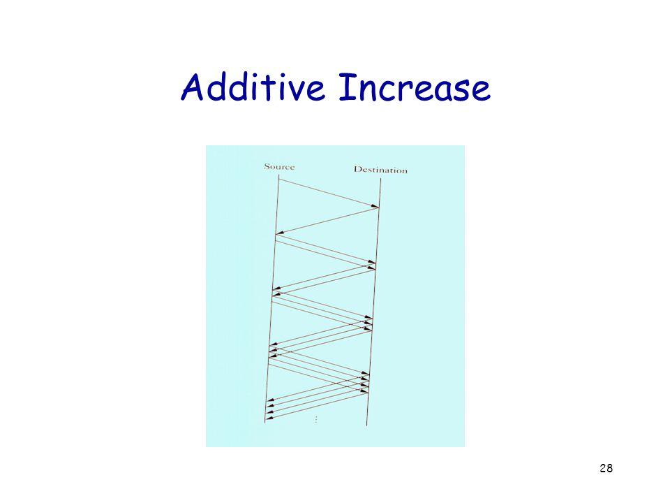 28 Additive Increase