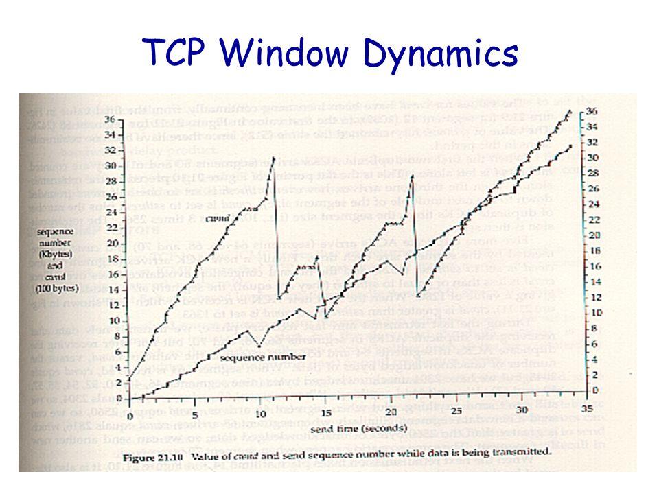 37 TCP Window Dynamics
