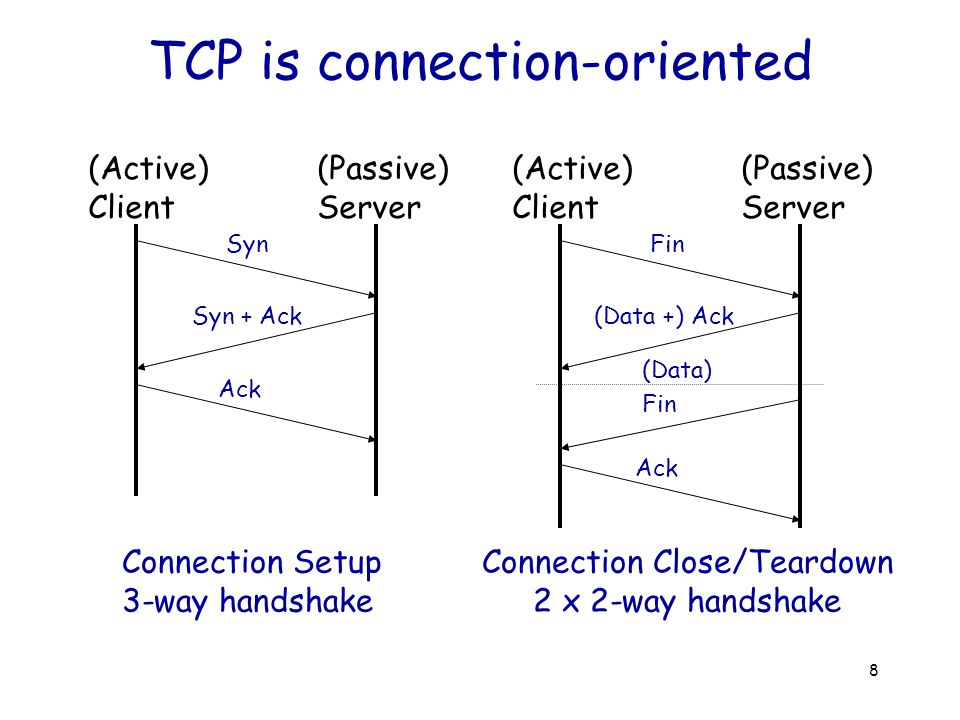 39 TCP Sliding Window Host A Host B ACK Window Size Round-trip time (1) RTT > Window size ACK Window Size Round-trip time (2) RTT = Window size ACK Window Size ???