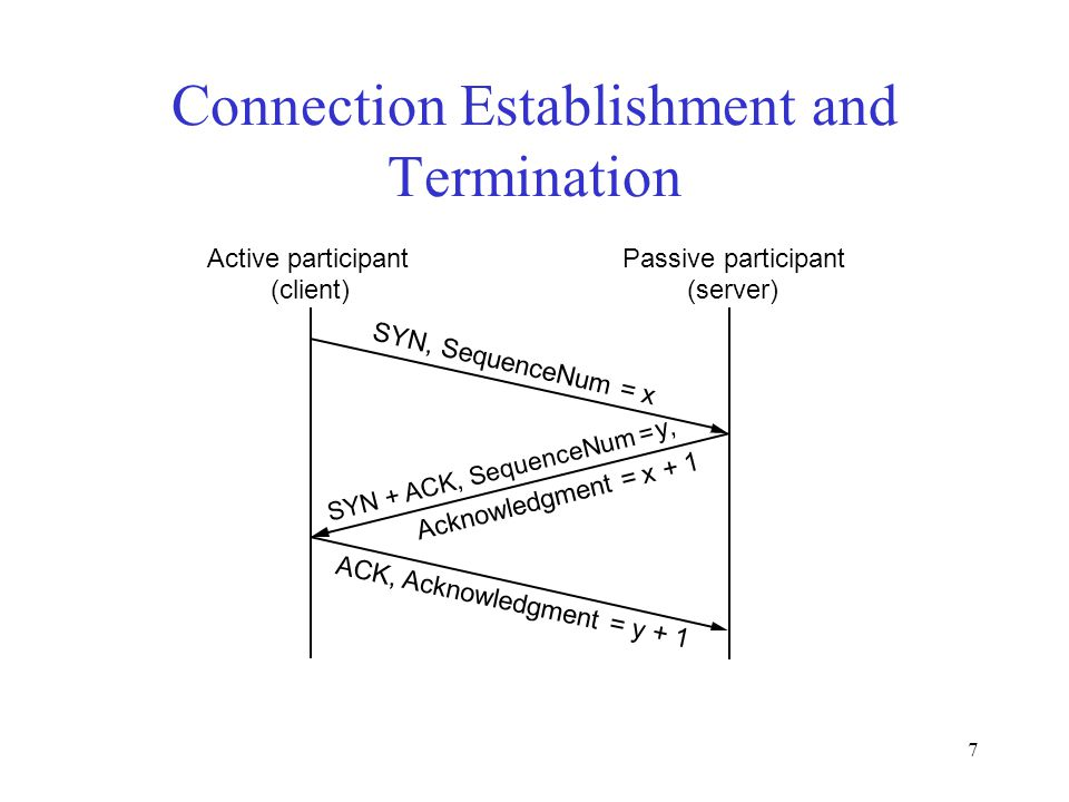7 Connection Establishment and Termination Active participant (client) Passive participant (server) SYN, SequenceNum = x SYN + ACK, SequenceNum = y, ACK, Acknowledgment = y + 1 Acknowledgment = x + 1