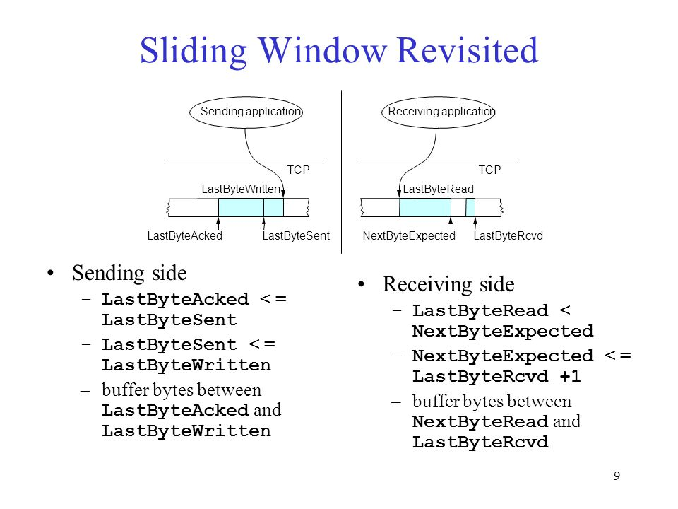 9 Sliding Window Revisited Sending side –LastByteAcked < = LastByteSent –LastByteSent < = LastByteWritten –buffer bytes between LastByteAcked and LastByteWritten Sending application LastByteWritten TCP LastByteSentLastByteAcked Receiving application LastByteRead TCP LastByteRcvdNextByteExpected Receiving side –LastByteRead < NextByteExpected –NextByteExpected < = LastByteRcvd +1 –buffer bytes between NextByteRead and LastByteRcvd