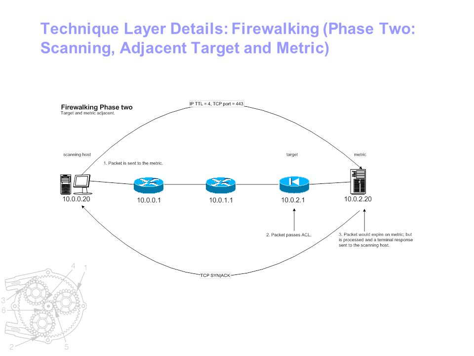 Technique Layer Details: Firewalking (Phase Two: Scanning, Adjacent Target and Metric)