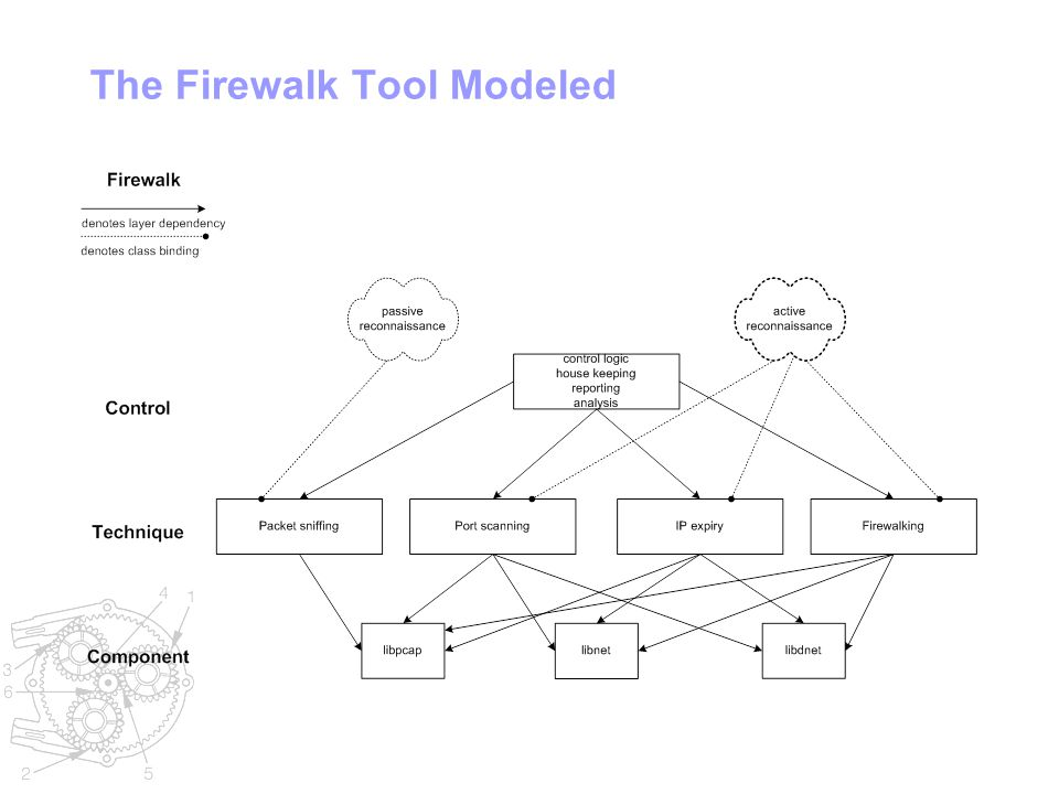 The Firewalk Tool Modeled