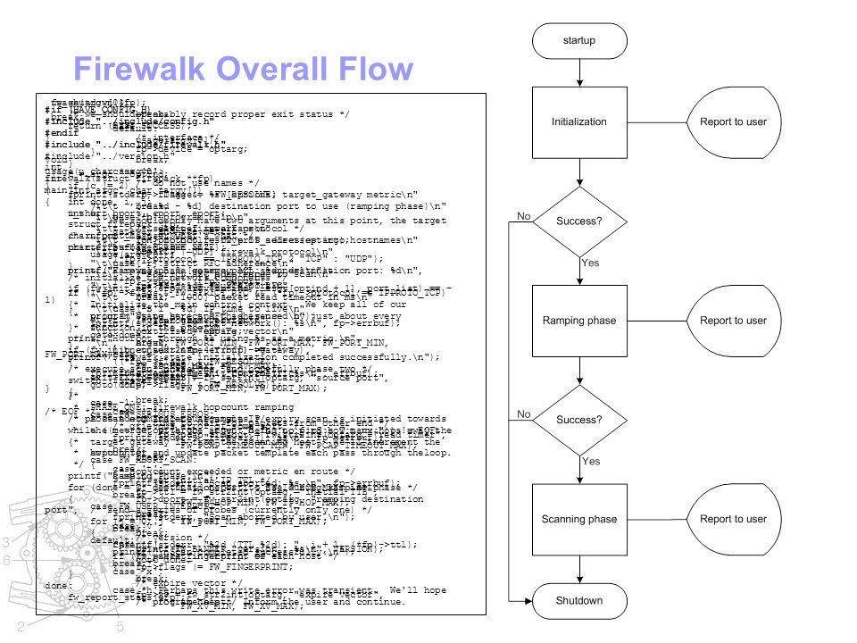 Firewalk Overall Flow #if (HAVE_CONFIG_H) #include ../include/config.h #endif #include ../include/firewalk.h #include ../version.h int main(int argc, char *argv[]) { int c; struct firepack *fp; char *port_list = NULL; char errbuf[FW_ERRBUF_SIZE]; printf( Firewalk 5.0 [gateway ACL scanner]\n ); /* * Initialize the main control context.