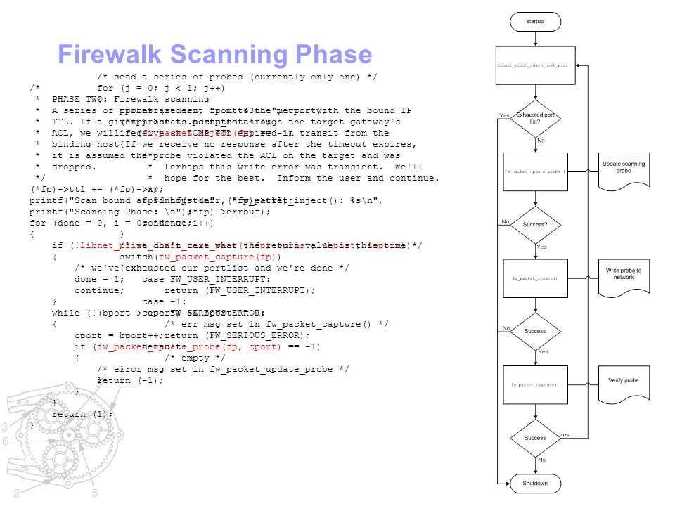 Firewalk Scanning Phase /* * PHASE TWO: Firewalk scanning * A series of probes are sent from to the metric with the bound IP * TTL.
