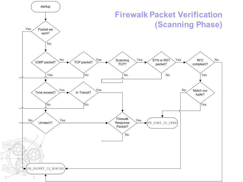 Firewalk Packet Verification (Scanning Phase)