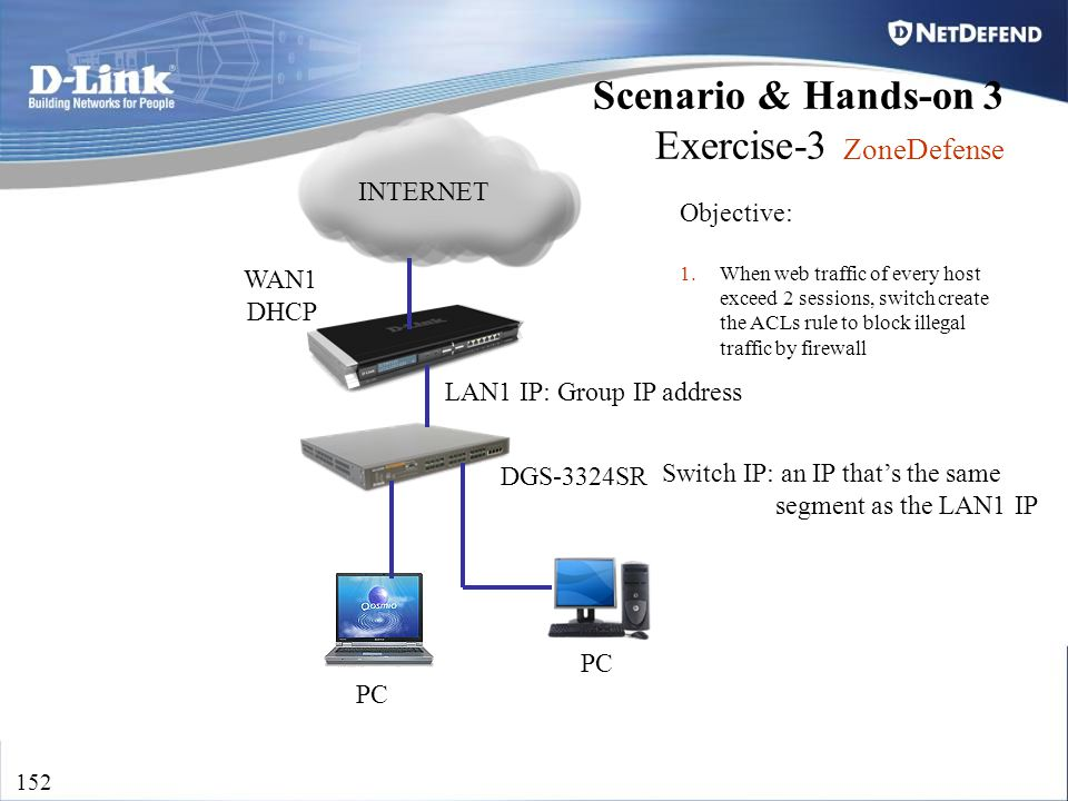 D-Link Security 152 WAN1 DHCP PC LAN1 IP: Group IP address Switch IP: an IP that's the same segment as the LAN1 IP DGS-3324SR INTERNET Scenario & Hand