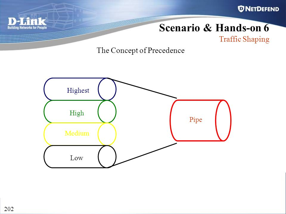 D-Link Security 202 Scenario & Hands-on 6 Traffic Shaping The Concept of Precedence Highest Low Medium High Pipe