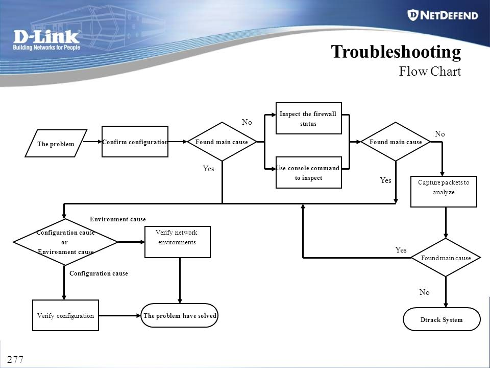 D-Link Security 277 Troubleshooting Flow Chart The problem Confirm configuration Found main cause Inspect the firewall status Verify configuration Use