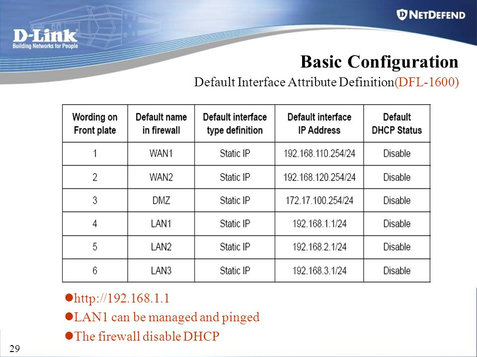D-Link Security 29 Basic Configuration Default Interface Attribute Definition(DFL-1600) http://192.168.1.1 LAN1 can be managed and pinged The firewall