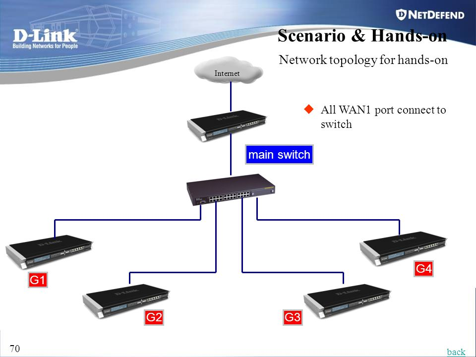 D-Link Security 70 Internet G1 G4 G2G3 Scenario & Hands-on Network topology for hands-on  All WAN1 port connect to switch back main switch