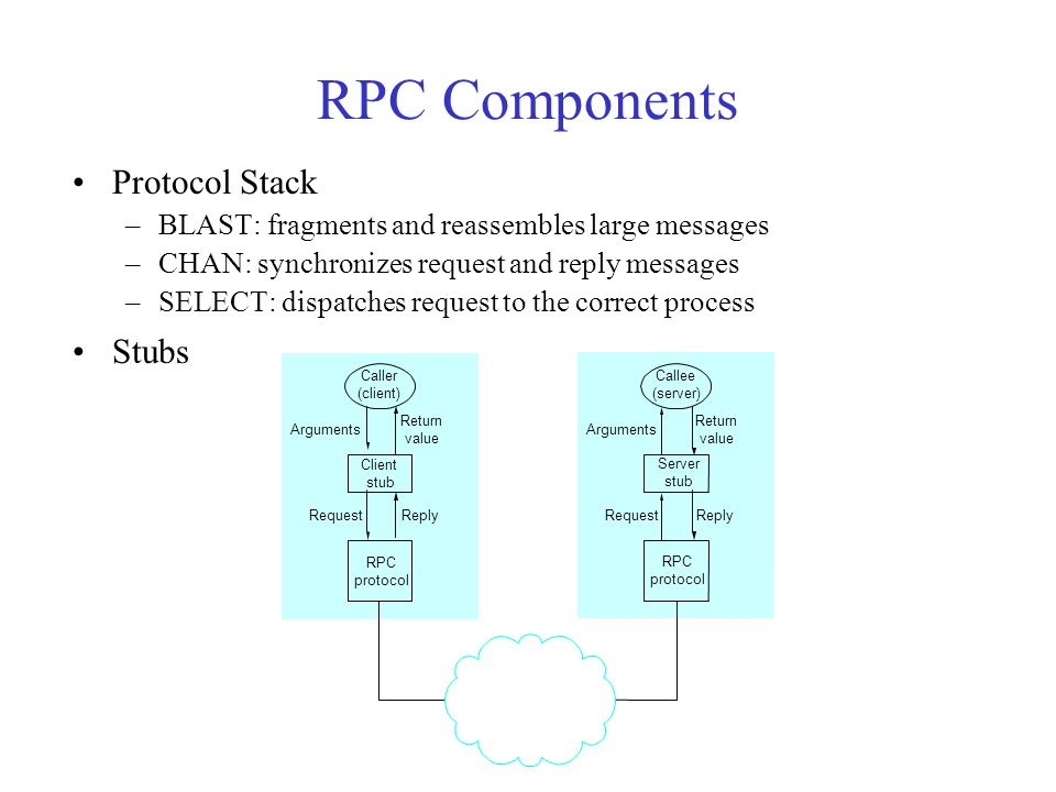 RPC Components Protocol Stack –BLAST: fragments and reassembles large messages –CHAN: synchronizes request and reply messages –SELECT: dispatches request to the correct process Stubs Caller (client) Client stub RPC protocol Return value Arguments ReplyRequest Callee (server) Server stub RPC protocol Return value Arguments ReplyRequest