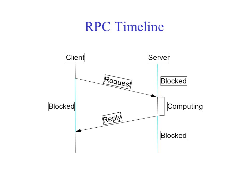 RPC Timeline ClientServer Request Reply Computing Blocked