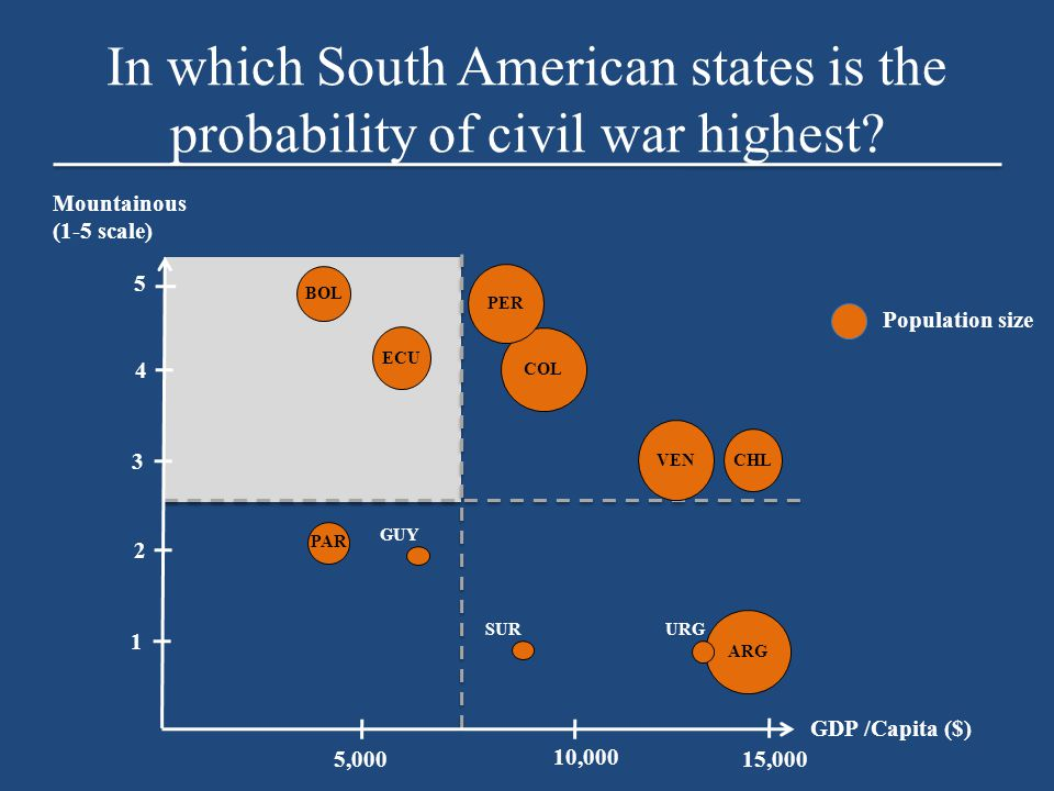 In which South American states is the probability of civil war highest.
