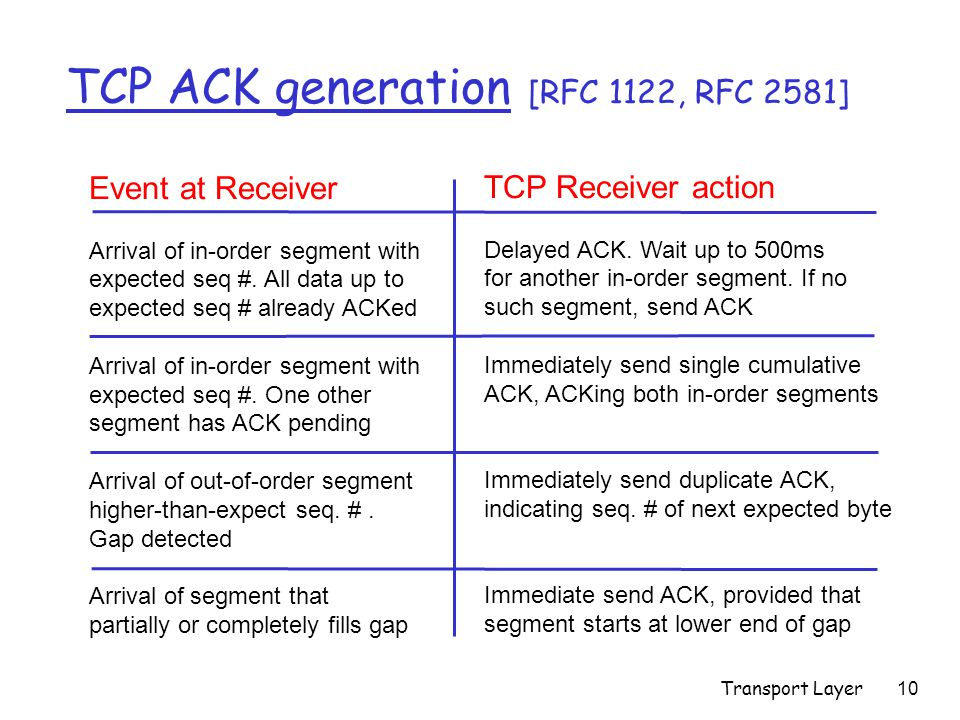 Transport Layer10 TCP ACK generation [RFC 1122, RFC 2581] Event at Receiver Arrival of in-order segment with expected seq #.