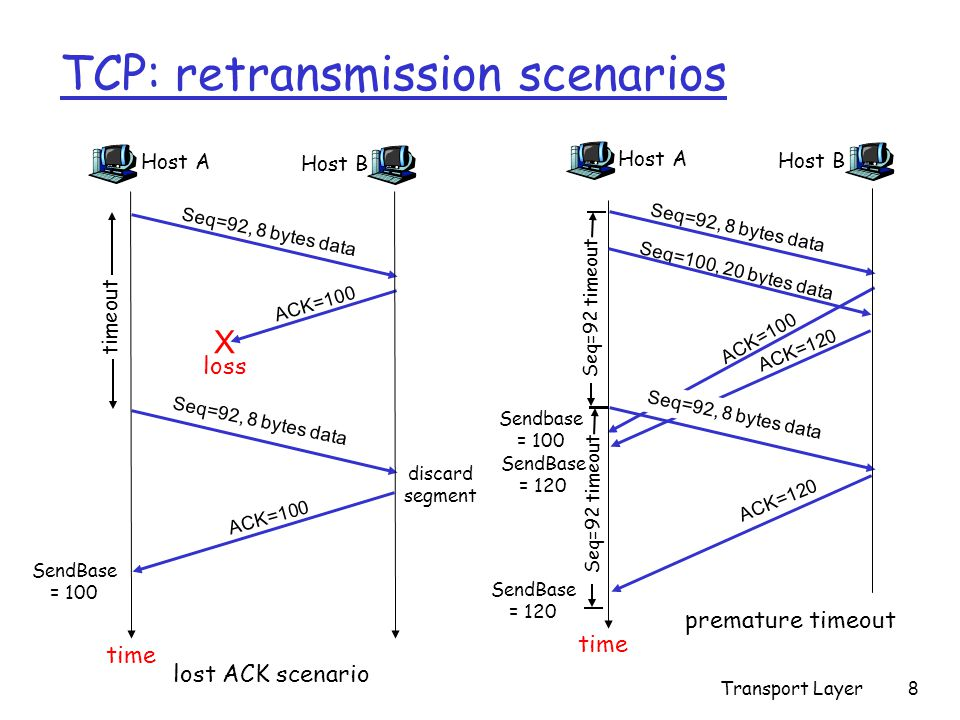 Transport Layer8 TCP: retransmission scenarios Host A Seq=100, 20 bytes data ACK=100 time premature timeout Host B Seq=92, 8 bytes data ACK=120 Seq=92, 8 bytes data Seq=92 timeout ACK=120 Host A Seq=92, 8 bytes data ACK=100 loss timeout lost ACK scenario Host B X Seq=92, 8 bytes data ACK=100 time Seq=92 timeout SendBase = 100 SendBase = 120 SendBase = 120 Sendbase = 100 discard segment
