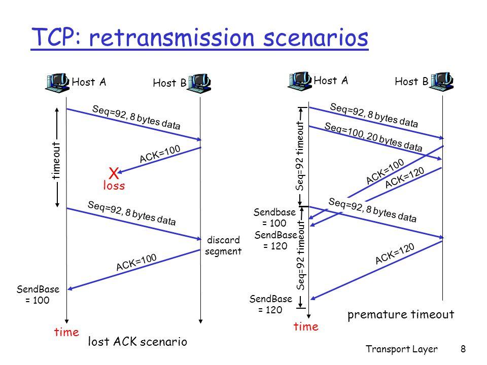 Transport Layer9 TCP retransmission scenarios (more) Host A Seq=92, 8 bytes data ACK=100 loss timeout Cumulative ACK scenario Host B X Seq=100, 20 bytes data ACK=120 time SendBase = 120