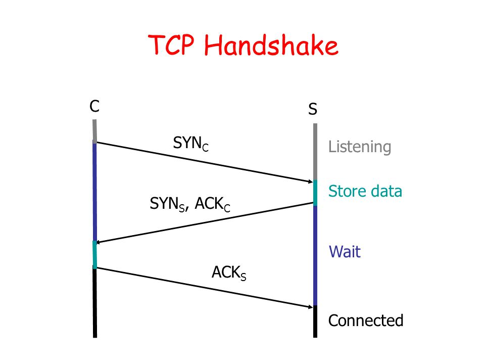 TCP Handshake C S SYN C SYN S, ACK C ACK S Listening Store data Wait Connected