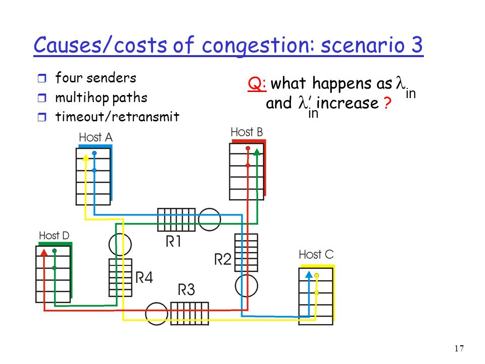 18 Causes/costs of congestion: scenario 3 Another cost of congestion: r when packet dropped, any upstream transmission capacity used for that packet was wasted!