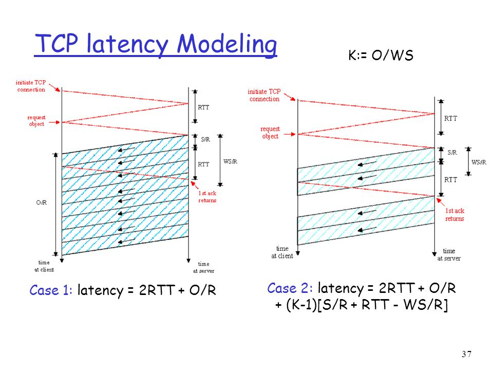 38 TCP Latency Modeling: Slow Start r Now suppose window grows according to slow start.